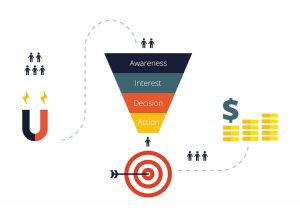 Create strategic funnels as ways of get consumer sales leads